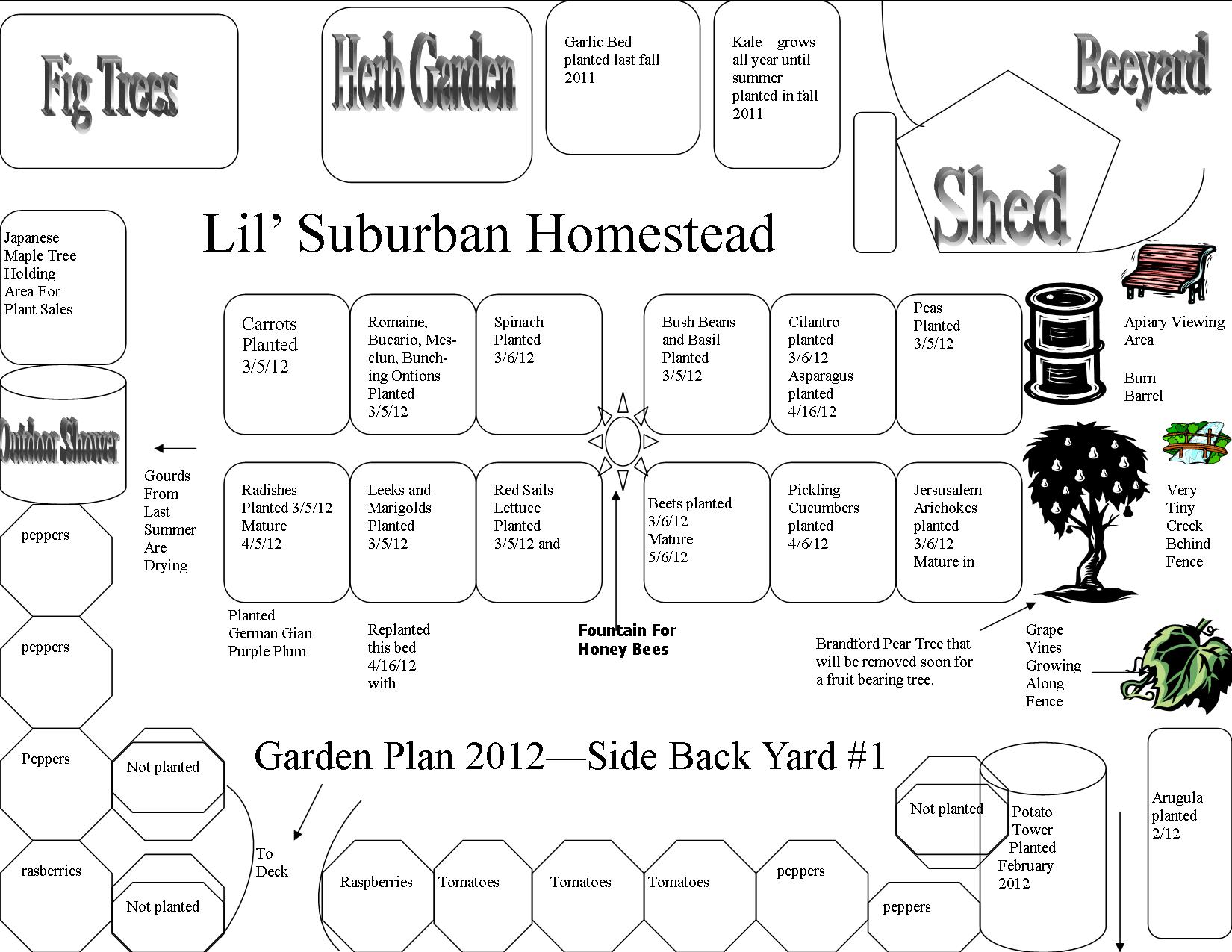Putting your garden on the map lil 39 suburban homestead Homestead layout plans